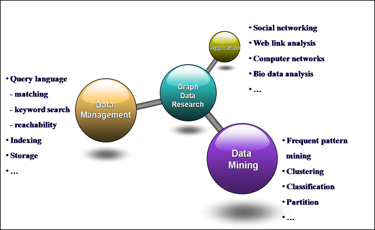 Graph Data Management and Mining
